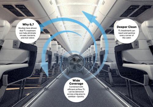 Επεξεργασία με όζον για αεροσκάφη